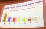 Weinig verschuivingen na verkiezingen, GroenLinks nieuw in de raad